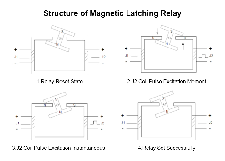 Working Principle of Magnetic Latching Relay