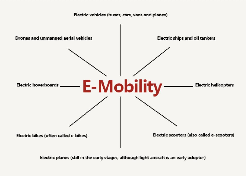 E-Mobility & E-Components