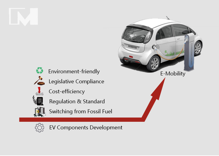 What are the main driving Factors for e-mobility?