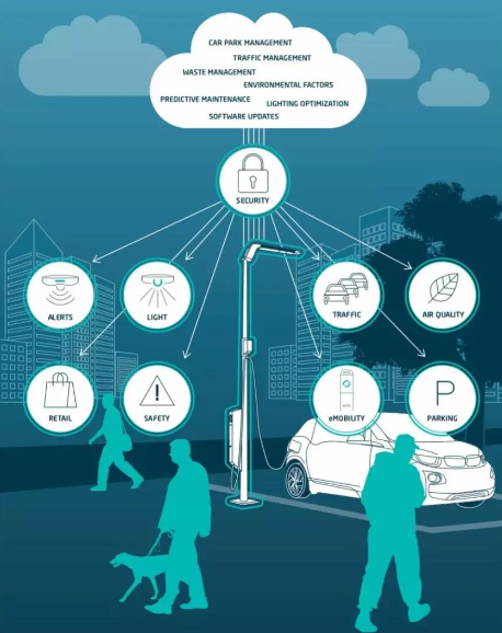 What do you need for smart pole?