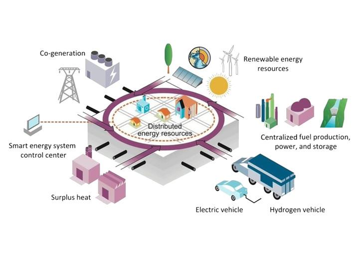 Comprehensive Smart Energy